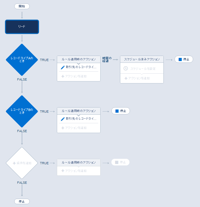 プロセスビルダーの構成